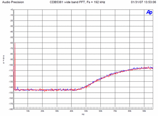 192 kHz - noise increases drastically beyond 45 kHz