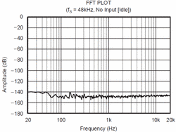 48 kHz - noise floor shows no frequency-depency